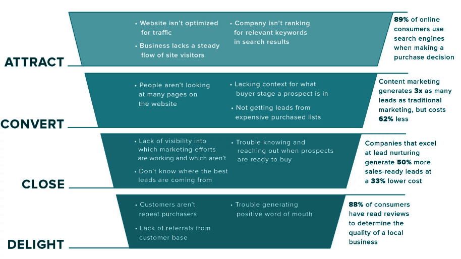 Lupo-digital-inbound-marketing-business-case-use-case