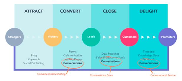 Conversational Marketing and Inbound Marketing