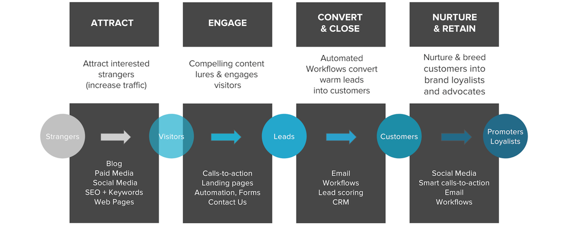 Inbound_marketing_stages.png